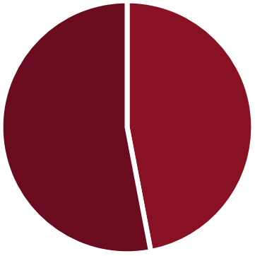 2016-student-profile-charts1