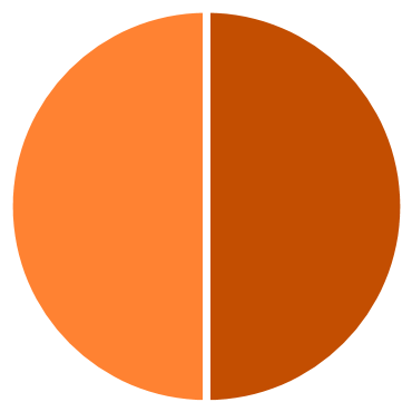 2016-student-profile-charts5