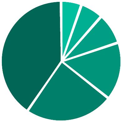 2016-student-profile-charts4
