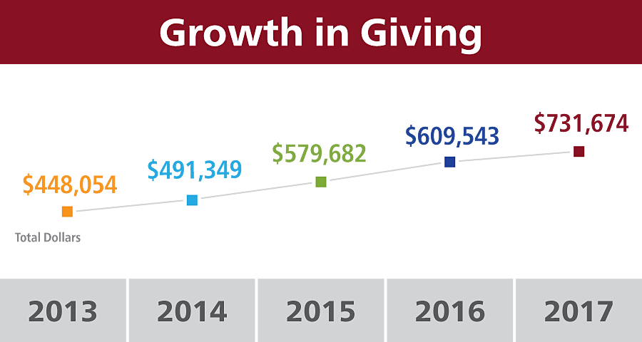 FBA Growth in Giving