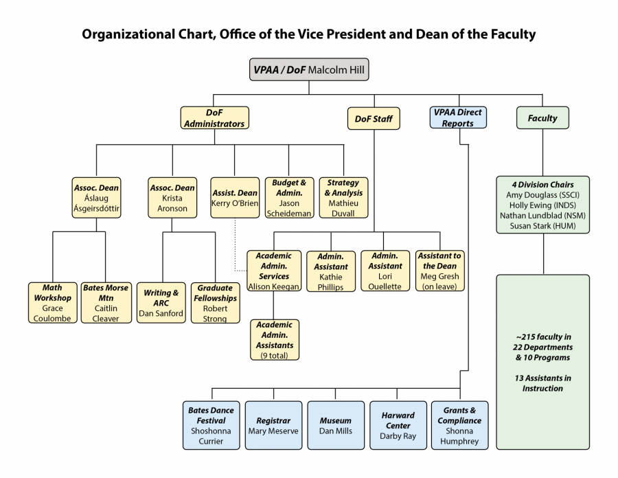Org chart for Academic Affairs