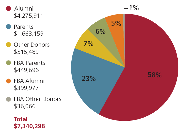 Pie chart showing sources of gifts to the Bates Fund in fiscal year 2020: 58% Alumni ($4,275,911), 23% Parents ($1,663,159), 7% Other Donors ($515,489), 6% FBA Parents ($449,696), 5% FBA Alumni ($399,977), and 1% FBA Other Donors ($36,066). Total fiscal year 2020 Bates Fund giving: $7,340,298.
