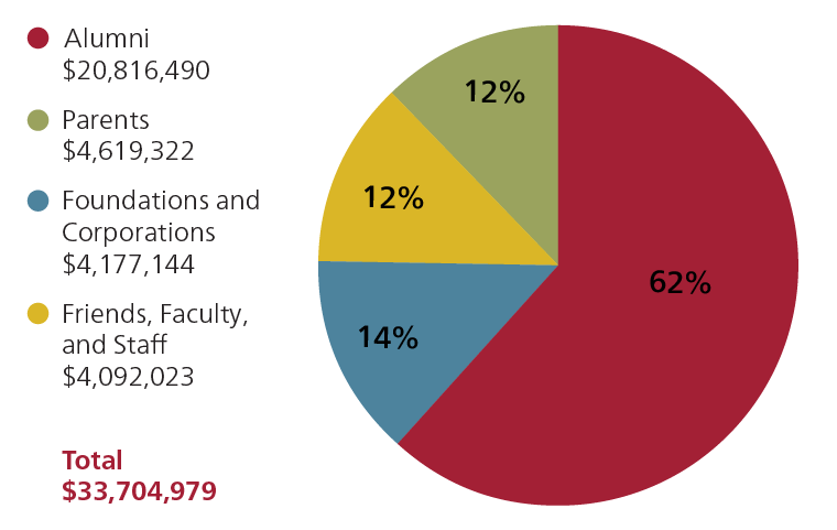 """Pie chart of """"Who Gave"""" to Bates in fiscal year 2020: 62% Alumni ($20,816,490), 14% Parents ($4,619,322), 12% Foundations and Corporations ($4,177,144), and 12% Friends, Faculty, and Staff ($4,092,023)"""