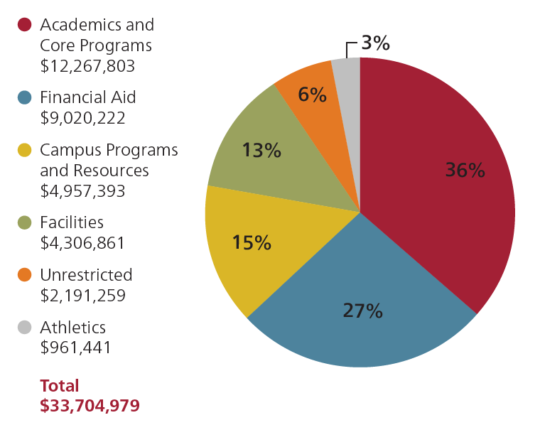 """Pie chart of """"What You Supported"""" at Bates in fiscal year 2020: 36% Academics and Core Programs ($12,267,803), 27% Financial Aid ($9,020,222), 15% Campus Programs and Resources ($4,957,393), 13% Facilities ($4,306,861), 6% Unrestricted ($2,191,259), and 3% Athletics ($961,441). Fiscal Year 2020 total: $33,704,979."""