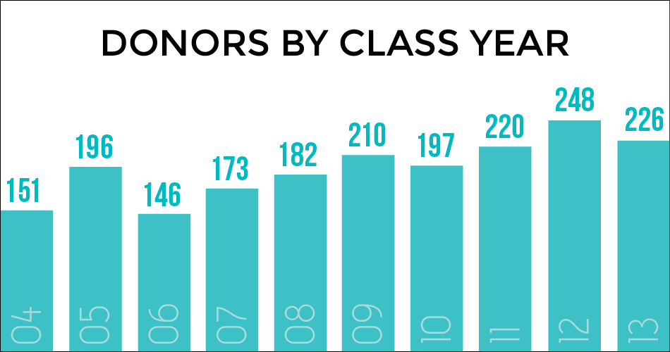 Donor-Totals-by-Year_31