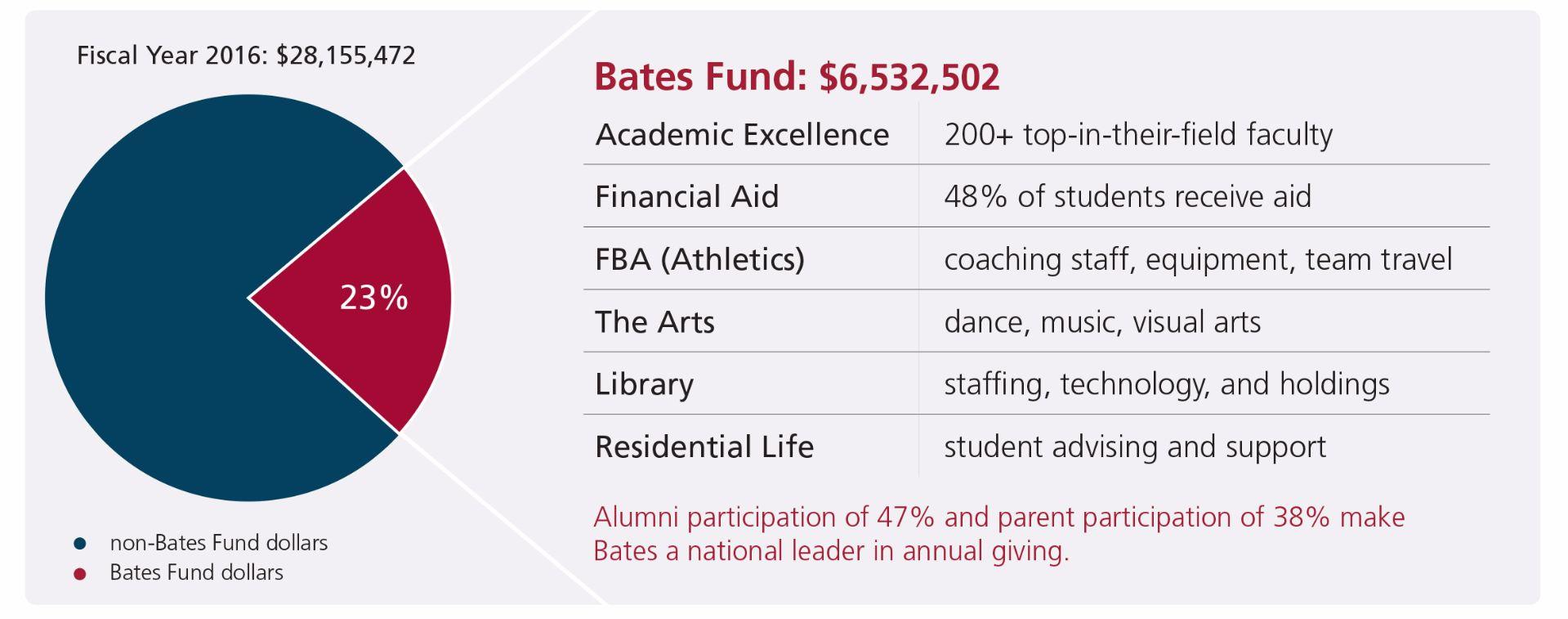 Bates Fund Impact 2017