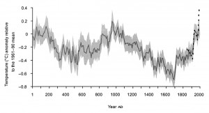 Northern Hemisphere mean temperature variations AD 1-1999 with two standard deviation (grey) (Ljungqvist 2012: Fig. 3, 345).