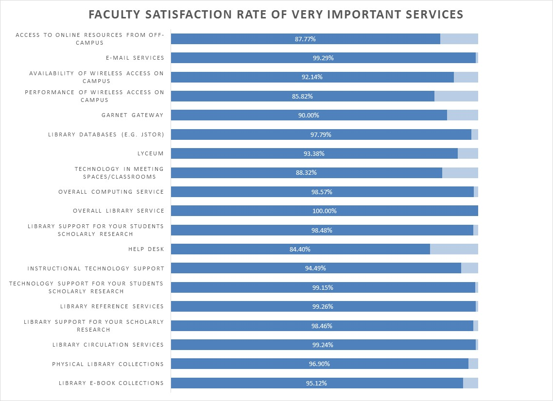 Faculty Satisfaction Rate