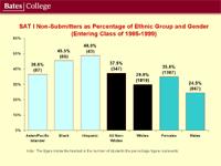 SAT PowerPoint Analysis 2004