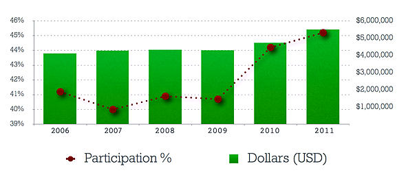 batesfund-2011-dollars-participation_0