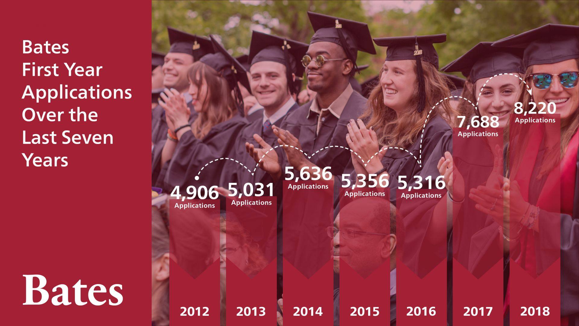 Applications to Bates College set record for second consecutive year