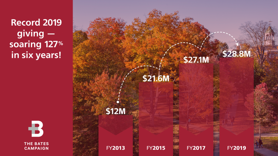 Total yearly gifts to Bates have more than doubled in six years, from approximately $12 million in 2013 to $28.85 million in 2019.
