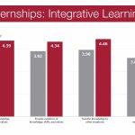 Integrative Learning and ePortfolios