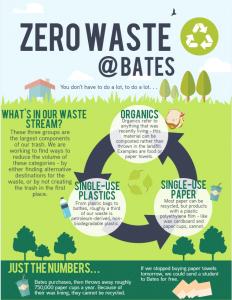 Zero Waste Newsletter I