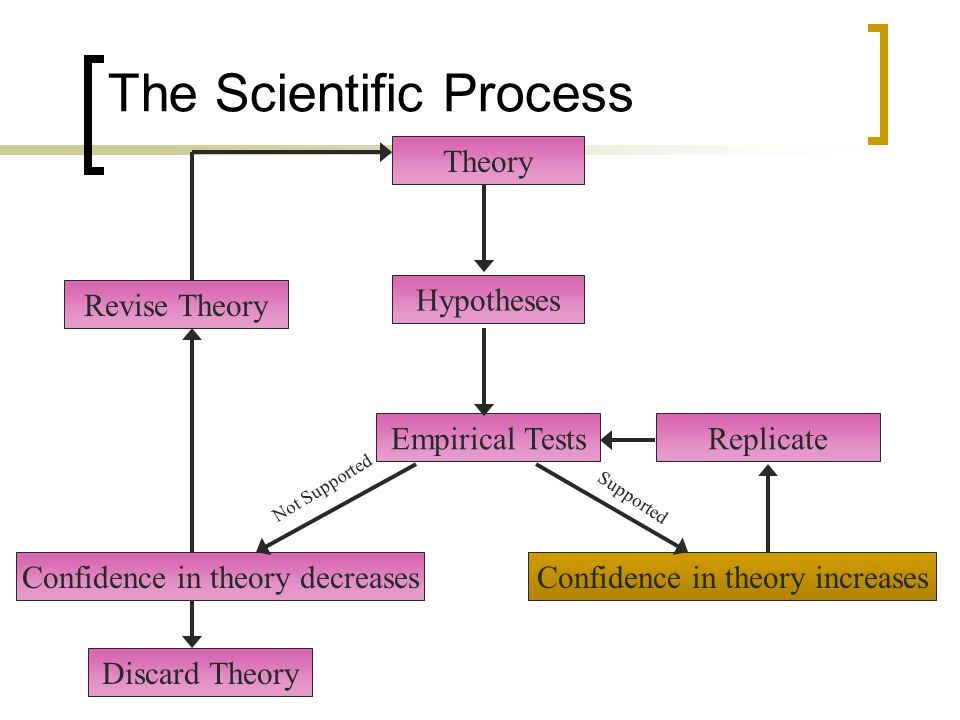 scientific method and empiricism