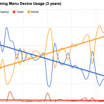 #9 — Device usage trends, scrolling vs. clicking, recent changes in WP