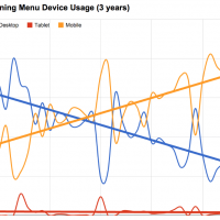 Dining Menu Device Usage (3 years)