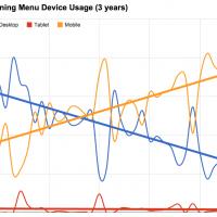 Dining Menu Device Usage (3 years)